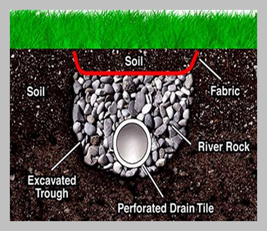 french-drain-diagram